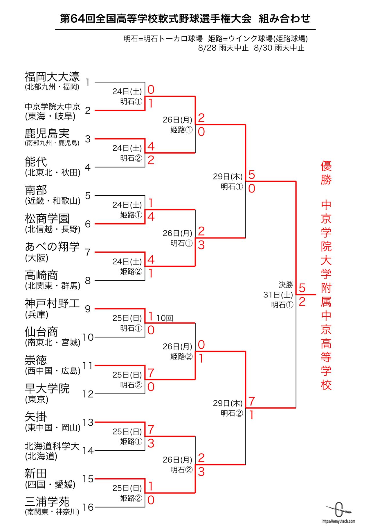 野球 関東 2020 高校 大会