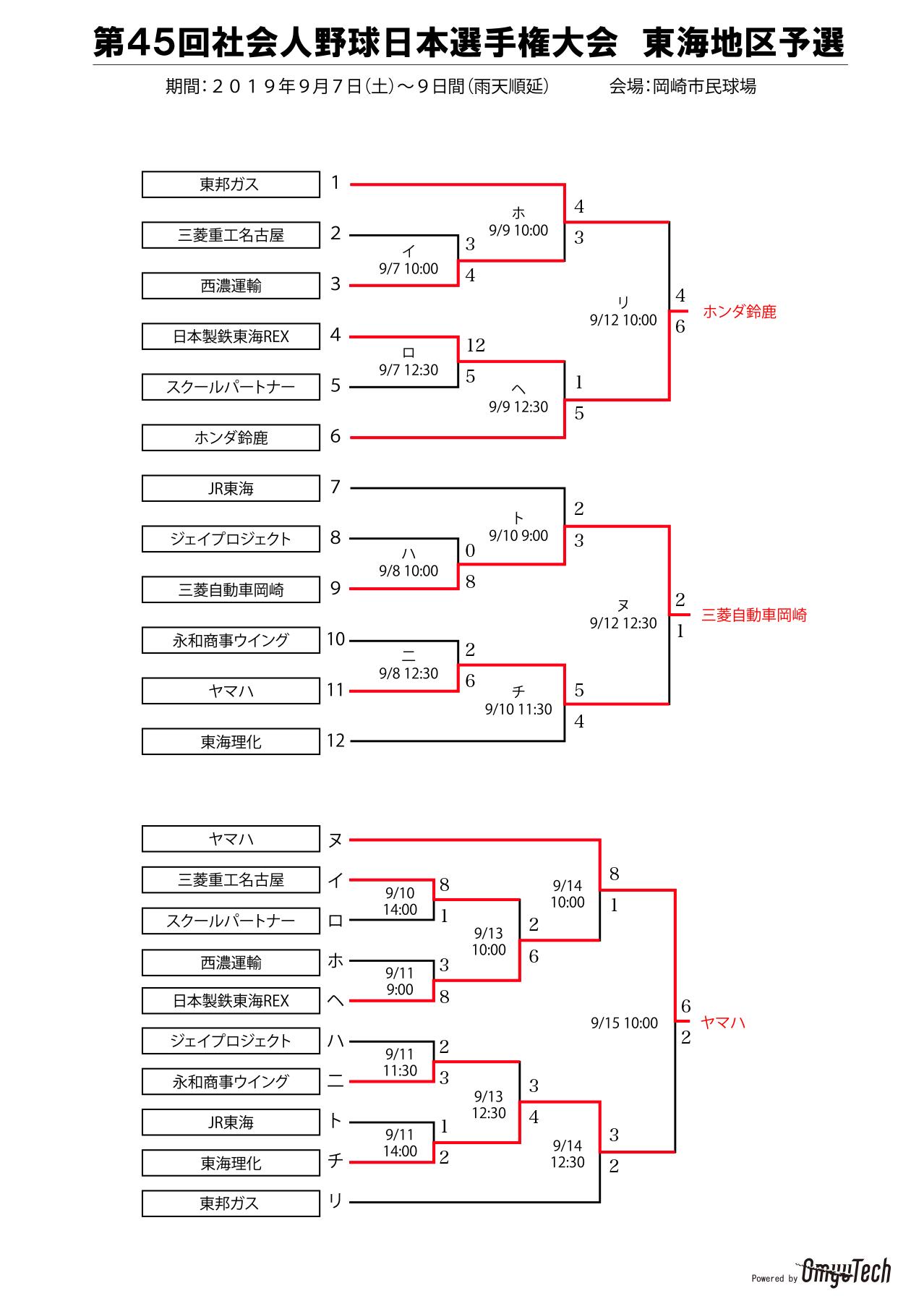 日本 選手権 社会 人 野球